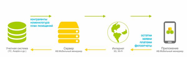 Общая схема работы программы АБ: Мобильная торговля Общая схема работы программы